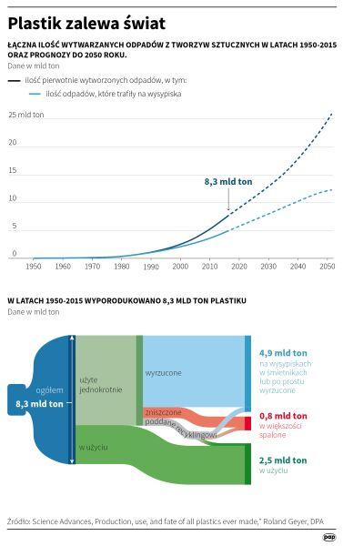 Plastikowe śmieci zalewają świat (Małgorzata Latos/PAP)