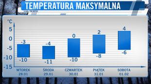 W piątek temperatury wzrosną powyżej zera. Zacznie się odwilż