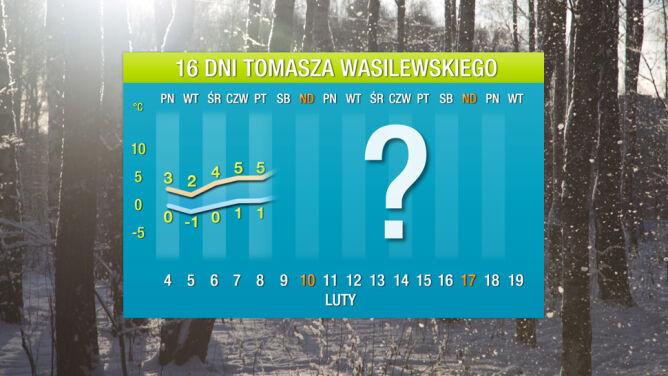 Prognoza pogody na 16 dni: <br />cieplej niż zwykle w lutym