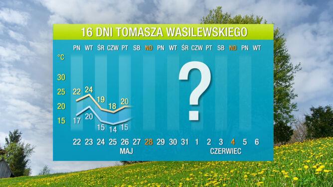 Prognoza pogody na 16 dni: <br />teraz gorąco nie będzie